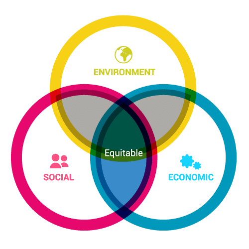 The 3 pillars of sustainability.